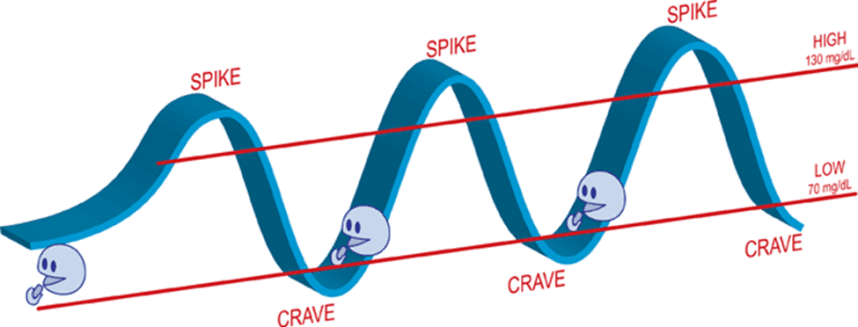 blood sugar spikes crashes