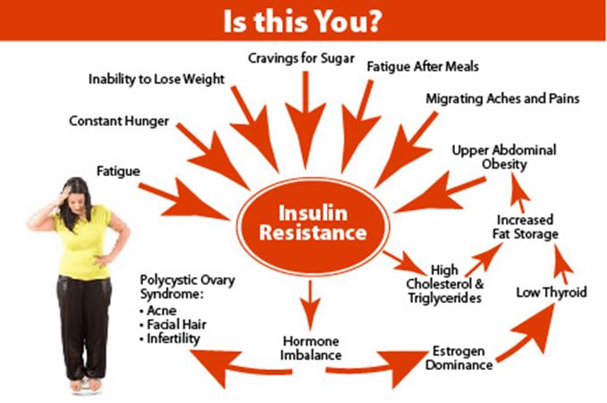 Insulin Resistance  type 2 diabetes