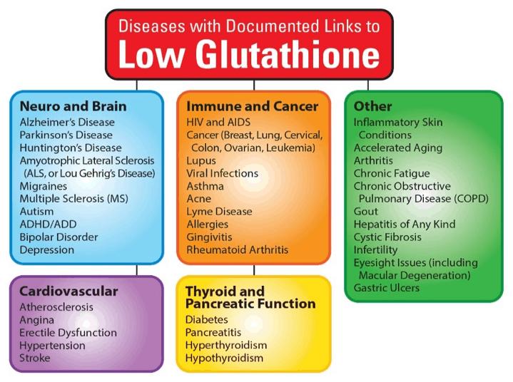 low glutathione